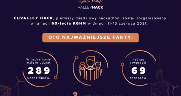 Miedziowy hackathon rozstrzygnięty – poznaj zwycięzców maratonu programowania z okazji 60-lecia KGHM Polska Miedź S.A.
