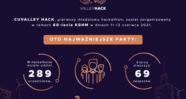 El hackaton del cobre resuelto - conoce a los ganadores del maratón de programación con motivo del 60 aniversario de KGHM Polska Miedź S.A.