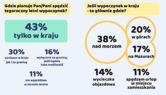 Jak wyglądają tegoroczne wakacje Polaków? Wyniki badania