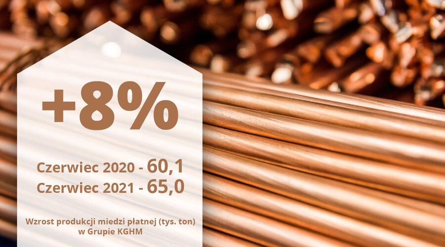 Rekordowa miesięczna sprzedaż miedzi z kopalni Sierra Gorda oraz bardzo dobre wyniki produkcyjne Grupy KGHM – miedziowy gigant przedstawia wstępne wyniki produkcyjne i sprzedażowe za czerwiec 2021 roku