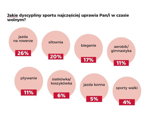 80% Polaków odczuwa jesienią spadek nastroju. Gdzie szukamy pocieszenia? Wyniki badania