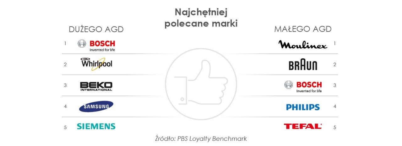 Rynek AGD w Polsce według nowego raportu PBS i Newspoint