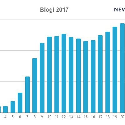 Podsumowanie roku 2017 w social mediach okiem Newspoint