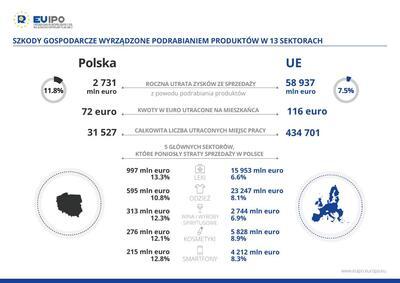 60 mld EUR w całej UE i 2,7 mld EUR w Polsce traconych rocznie z powodu podróbek - raport EUIPO
