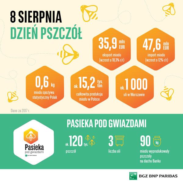 Polski miód popularnym towarem eksportowym