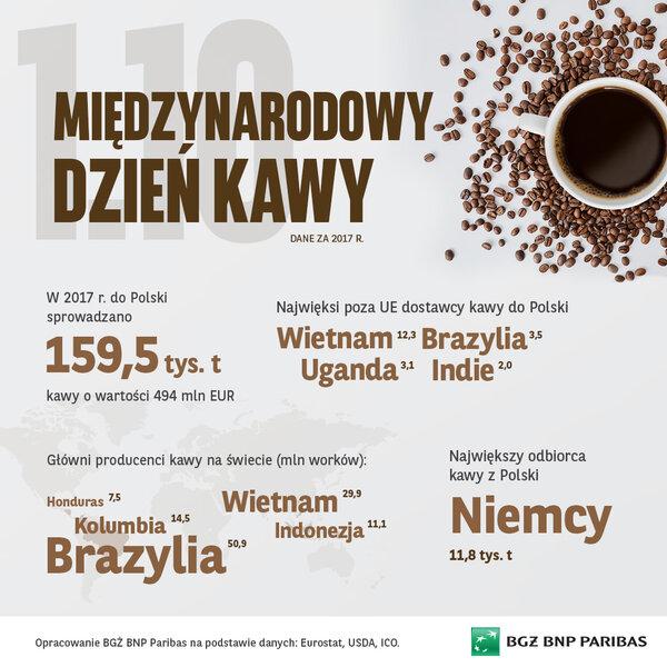 Dobre zbiory kawy na świecie mogą wpływać na obniżki cen - 1. października  przypada Międzynarodowy Dzień Kawy