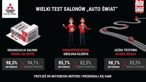 91 procent zadowolonych klientów w salonach Mitsubishi