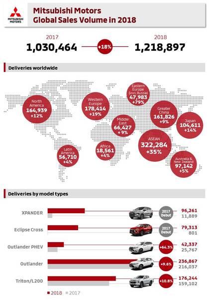 Globalna sprzedaż Mitsubishi Motors wzrosła o 18% w 2018 roku