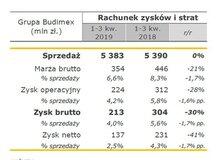 Wyniki Grupy Budimex po III kwartałach 2019 roku