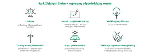 Grupa Kapitałowa BNP Paribas Bank Polska odnotowała rekordowe wyniki za 2019 r., zwiększając zysk netto do 615 mln zł