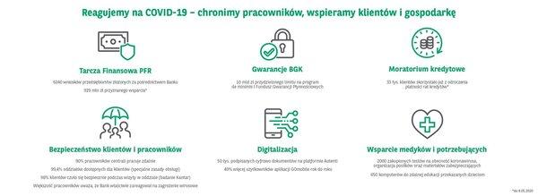Grupa Kapitałowa BNP Paribas Bank Polska zanotowała 115 mln zł zysku netto w I kw. 2020 r.  Dobry początek roku, choć z pierwszymi efektami wpływu pandemii COVID-19.