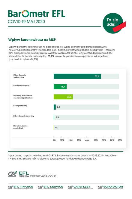 Barometr COVID-19: sektor MŚP potrzebuje rok na rekonwalescencję po koronawirusie. Najszybciej na powrót do formy liczą firmy handlowe