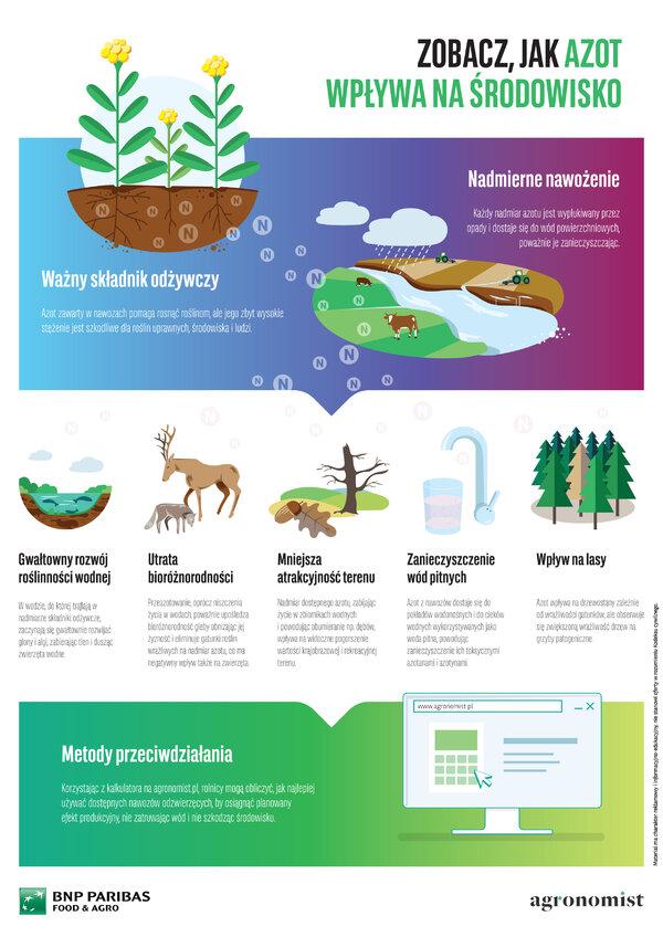 Optymalne nazwożenie azotem to korzyści dla wszystkich. Bank BNP Paribas udostępnił kalkulator nawożenia i startuje z kampanią edukacyjną