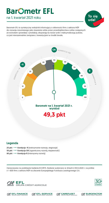 Barometr EFL na I kwartał 2021 Stagnacja w inwestycjach, odbicie w zamówieniach – tak zapowiada się 2021 rok w opinii MŚP