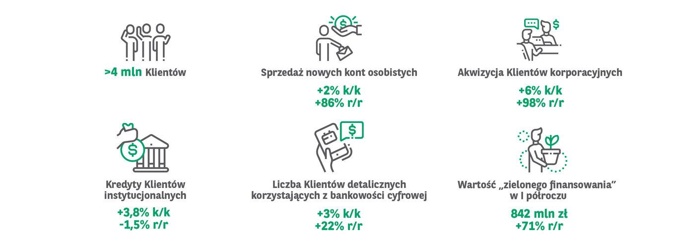 Grupa Kapitałowa BNP Paribas Bank Polska wypracowała 132 mln zł zysku netto w II kw. 2021 r. Bank ma już ponad 4 mln Klientów. Kredyty udzielone Klientom wzrosły o 4% k/k.