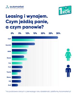 Leasing i wynajem długoterminowy. Czym chcą jeździć kobiety, a czym mężczyźni?